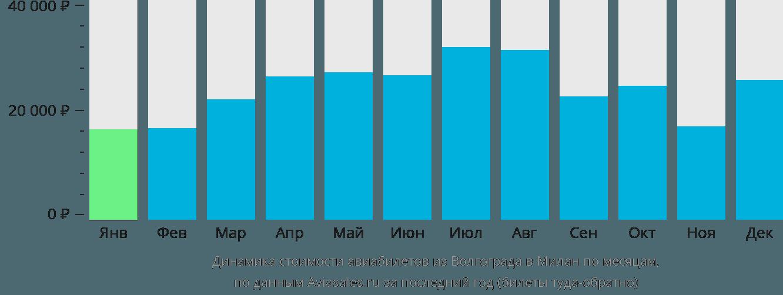 Динамика стоимости авиабилетов из Волгограда в Милан по месяцам