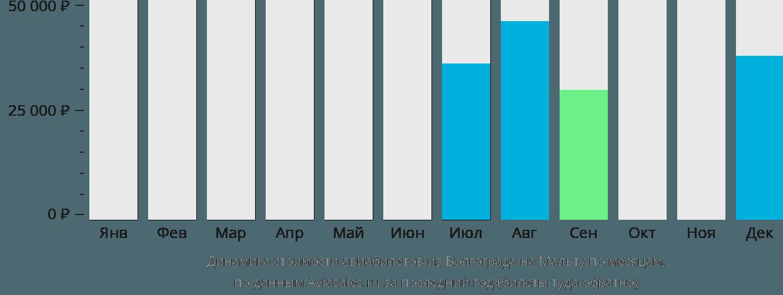 Динамика стоимости авиабилетов из Волгограда на Мальту по месяцам