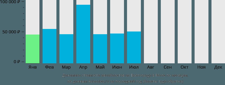 Динамика стоимости авиабилетов из Волгограда в Мале по месяцам