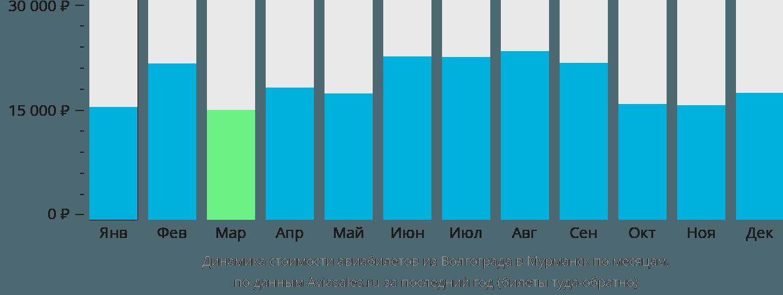 Динамика стоимости авиабилетов из Волгограда в Мурманск по месяцам