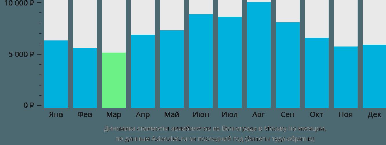 Динамика стоимости авиабилетов из Волгограда в Москву по месяцам