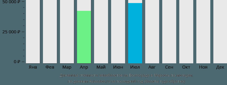 Динамика стоимости авиабилетов из Волгограда в Марсель по месяцам