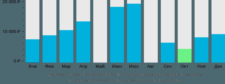 Динамика стоимости авиабилетов из Волгограда в Минеральные воды по месяцам
