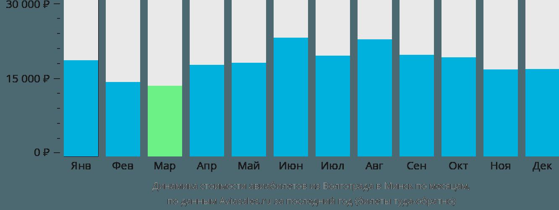 Динамика стоимости авиабилетов из Волгограда в Минск по месяцам