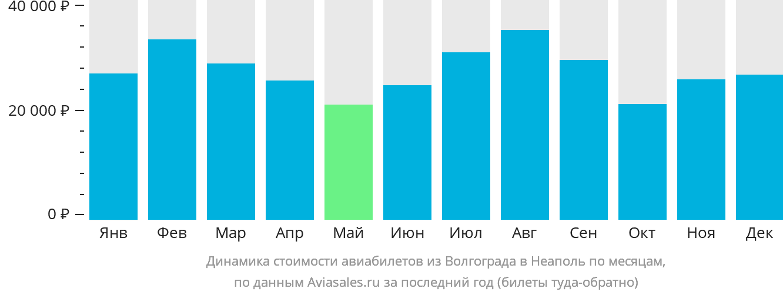 Динамика стоимости авиабилетов из Волгограда в Неаполь по месяцам