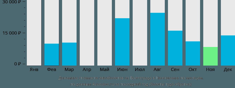 Динамика стоимости авиабилетов из Волгограда в Набережные Челны (Нижнекамск) по месяцам