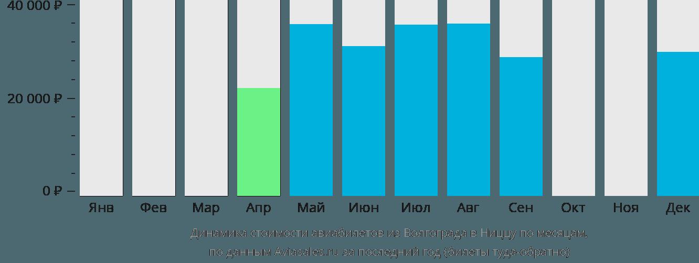 Динамика стоимости авиабилетов из Волгограда в Ниццу по месяцам