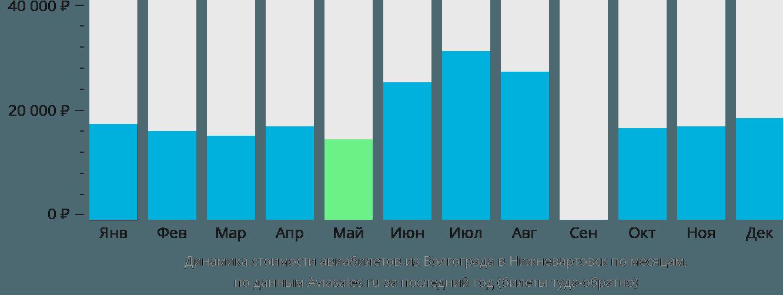 Динамика стоимости авиабилетов из Волгограда в Нижневартовск по месяцам
