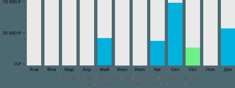 Динамика стоимости авиабилетов из Волгограда в Норвегию по месяцам