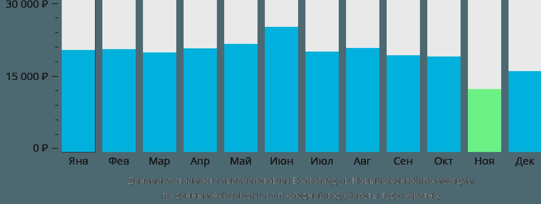 Динамика стоимости авиабилетов из Волгограда в Новый Уренгой по месяцам