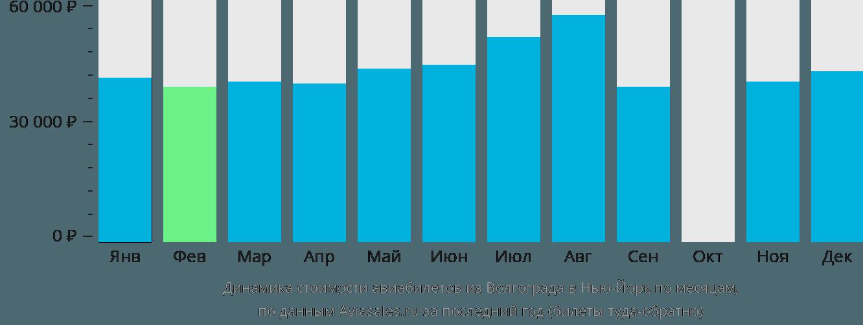 Динамика стоимости авиабилетов из Волгограда в Нью-Йорк по месяцам