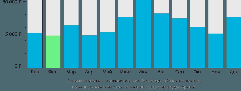 Динамика стоимости авиабилетов из Волгограда в Омск по месяцам