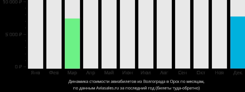 Динамика стоимости авиабилетов из Волгограда в Орск по месяцам