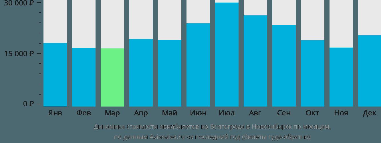 Динамика стоимости авиабилетов из Волгограда в Новосибирск по месяцам