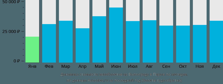Динамика стоимости авиабилетов из Волгограда в Париж по месяцам