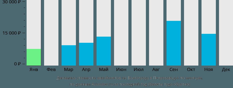 Динамика стоимости авиабилетов из Волгограда в Петрозаводск по месяцам