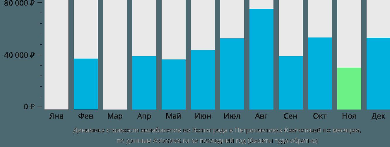 Динамика стоимости авиабилетов из Волгограда в Петропавловск-Камчатский по месяцам