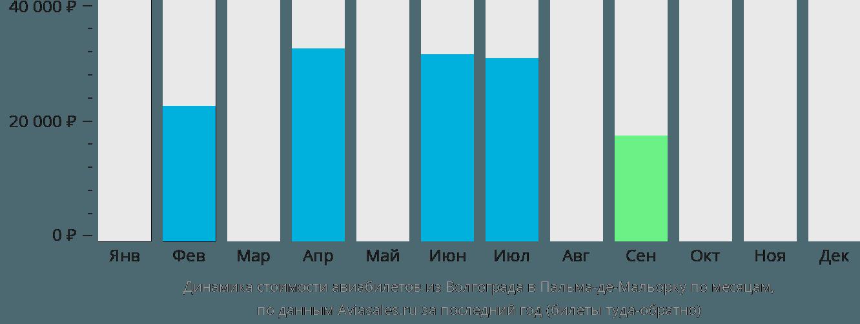 Динамика стоимости авиабилетов из Волгограда в Пальма-де-Майорку по месяцам