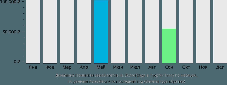 Динамика стоимости авиабилетов из Волгограда в Пуэрто-Плату по месяцам