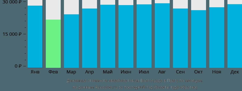 Динамика стоимости авиабилетов из Волгограда в Прагу по месяцам