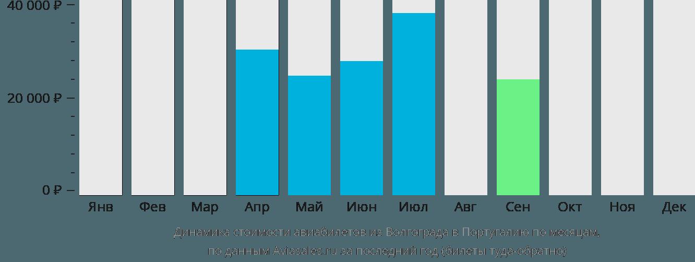 Динамика стоимости авиабилетов из Волгограда в Португалию по месяцам