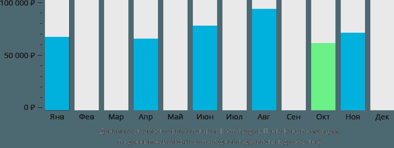 Динамика стоимости авиабилетов из Волгограда в Пунта-Кану по месяцам