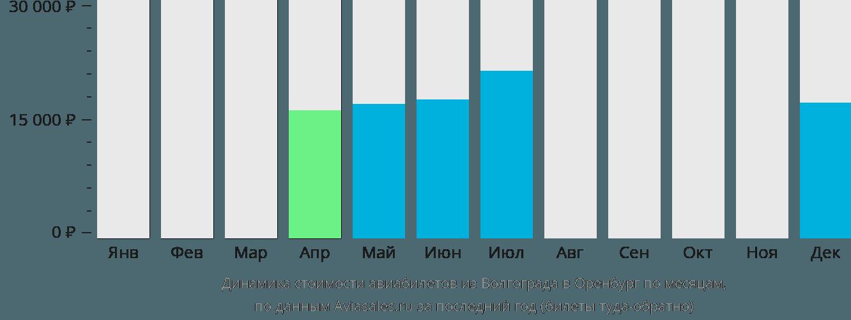 Динамика стоимости авиабилетов из Волгограда в Оренбург по месяцам