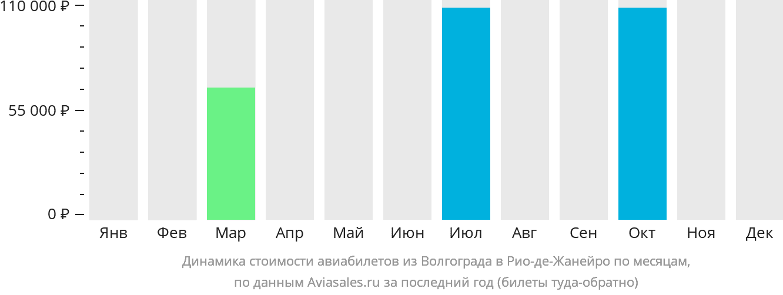 Динамика стоимости авиабилетов из Волгограда в Рио-де-Жанейро по месяцам