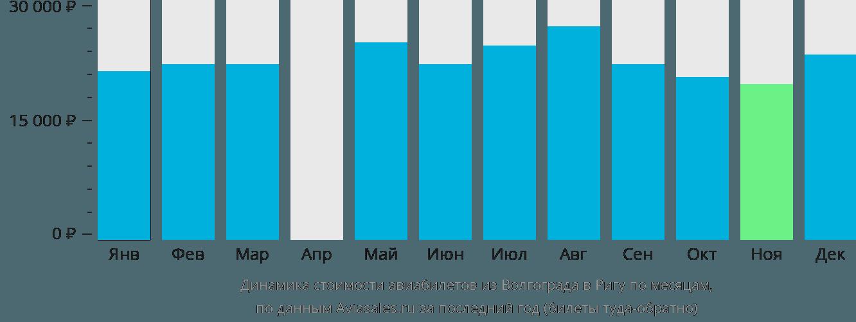 Динамика стоимости авиабилетов из Волгограда в Ригу по месяцам