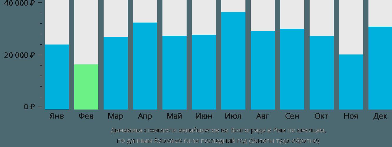 Динамика стоимости авиабилетов из Волгограда в Рим по месяцам