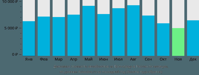 Динамика стоимости авиабилетов из Волгограда в Россию по месяцам