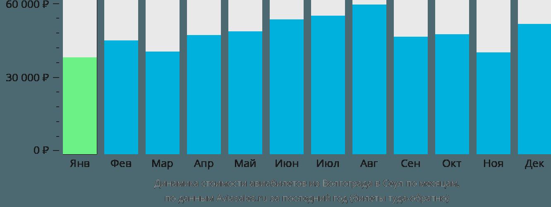 Динамика стоимости авиабилетов из Волгограда в Сеул по месяцам