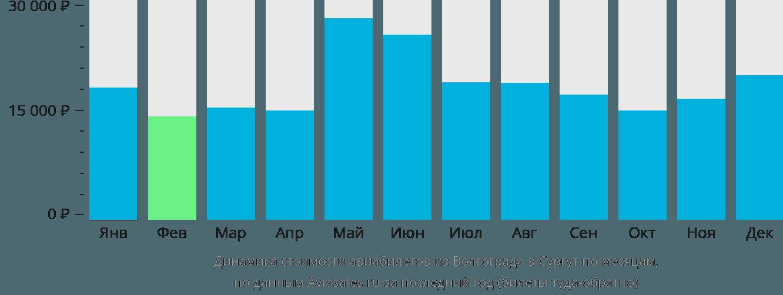 Динамика стоимости авиабилетов из Волгограда в Сургут по месяцам