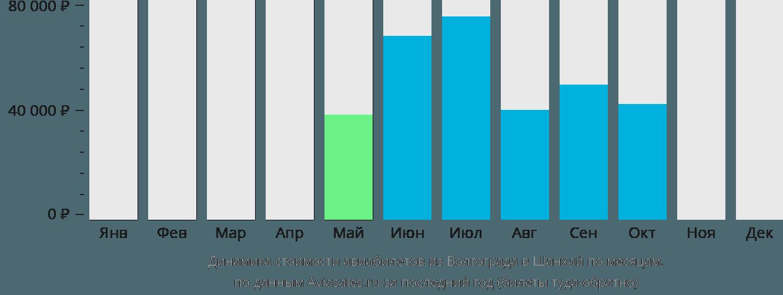 Динамика стоимости авиабилетов из Волгограда в Шанхай по месяцам
