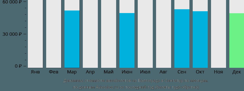 Динамика стоимости авиабилетов из Волгограда в Сингапур по месяцам