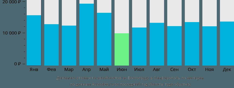 Динамика стоимости авиабилетов из Волгограда в Симферополь по месяцам