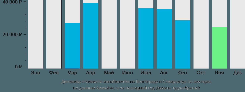 Динамика стоимости авиабилетов из Волгограда в Самарканда по месяцам