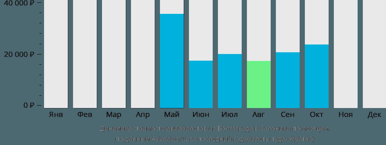 Динамика стоимости авиабилетов из Волгограда в Салоники по месяцам