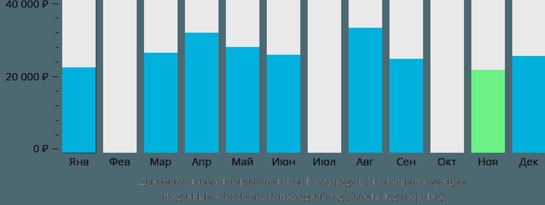 Динамика стоимости авиабилетов из Волгограда в Стокгольм по месяцам