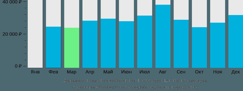 Динамика стоимости авиабилетов из Волгограда в Штутгарт по месяцам