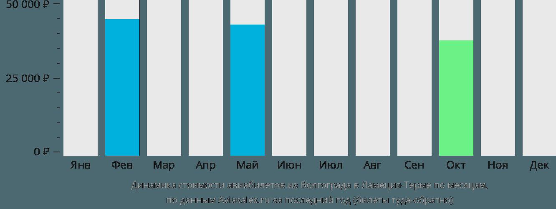 Динамика стоимости авиабилетов из Волгограда в Ламеция-Терме по месяцам