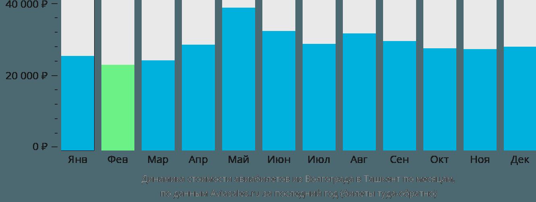 Динамика стоимости авиабилетов из Волгограда в Ташкент по месяцам