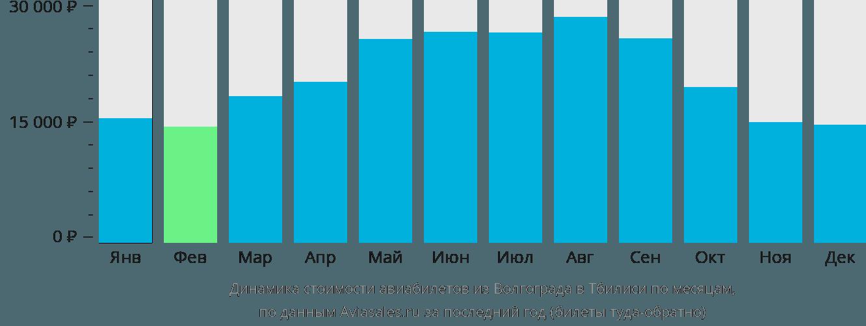 Динамика стоимости авиабилетов из Волгограда в Тбилиси по месяцам