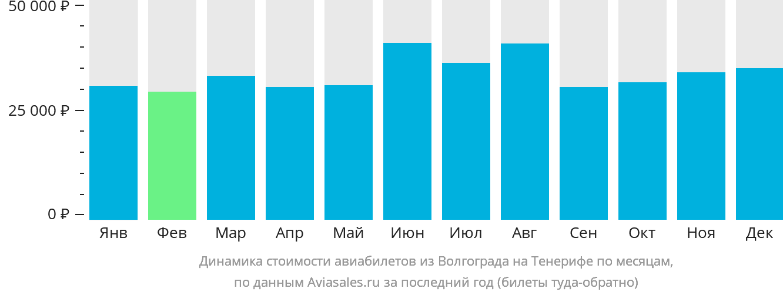 Динамика стоимости авиабилетов из Волгограда на Тенерифе по месяцам