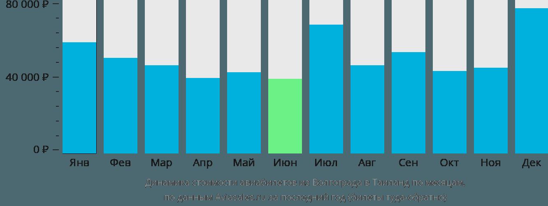 Динамика стоимости авиабилетов из Волгограда в Таиланд по месяцам