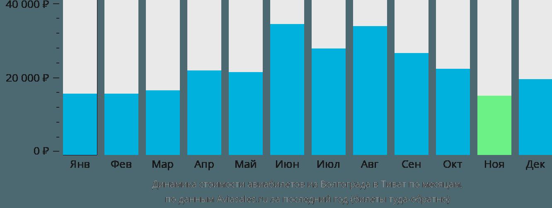 Динамика стоимости авиабилетов из Волгограда в Тиват по месяцам