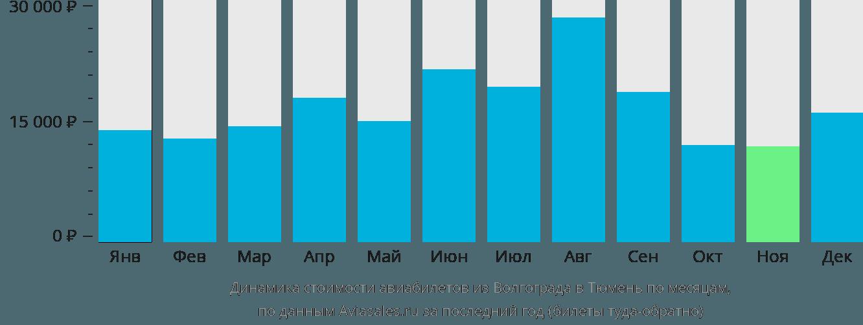 Динамика стоимости авиабилетов из Волгограда в Тюмень по месяцам