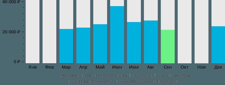 Динамика стоимости авиабилетов из Волгограда в Таллин по месяцам