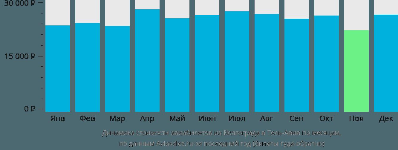Динамика стоимости авиабилетов из Волгограда в Тель-Авив по месяцам