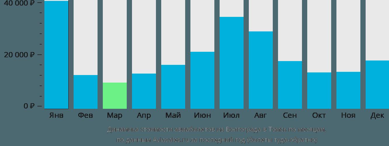 Динамика стоимости авиабилетов из Волгограда в Томск по месяцам
